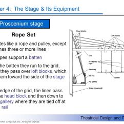 Proscenium Stage Diagram Box Toyota Prius Wiring The Three Primary Configurations Ppt Video Online Download 13