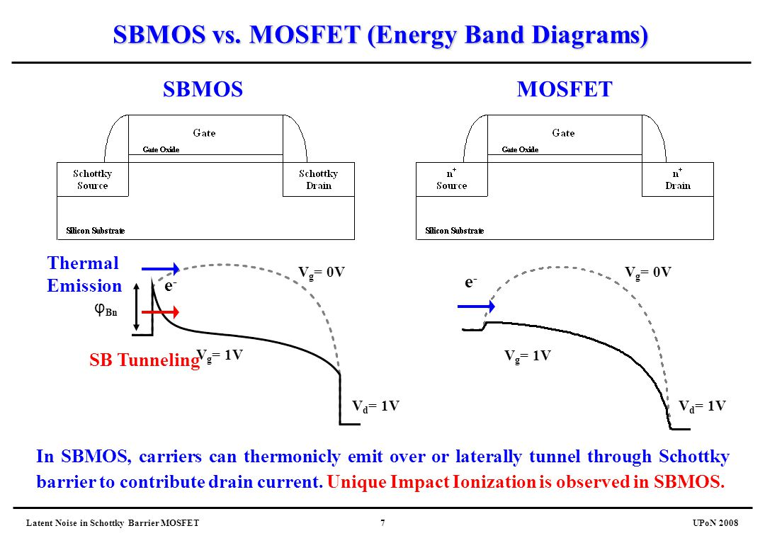 hight resolution of mosfet energy band diagrams