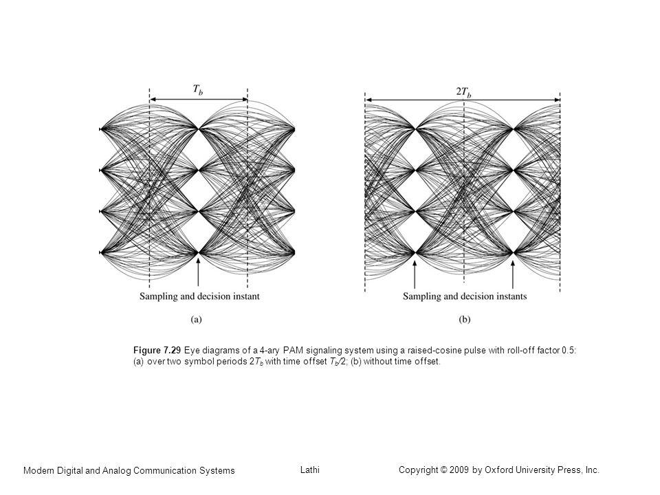 C H A P T E R 7 PRINCIPLES OF DIGITAL DATA TRANSMISSION
