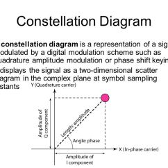 Constellation Diagram In Digital Communication Active Pickup Wiring Analog And Signals Ppt Video Online Download