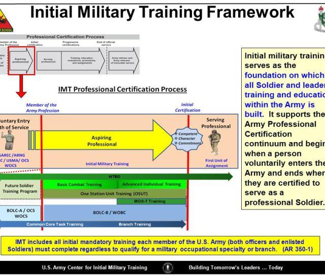 Initial Military Training Framework