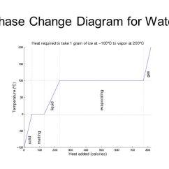 Phase Change Of Water Diagram Weathering And Erosion Venn Section 3 Phases Changes Ppt Video Online Download 6 For