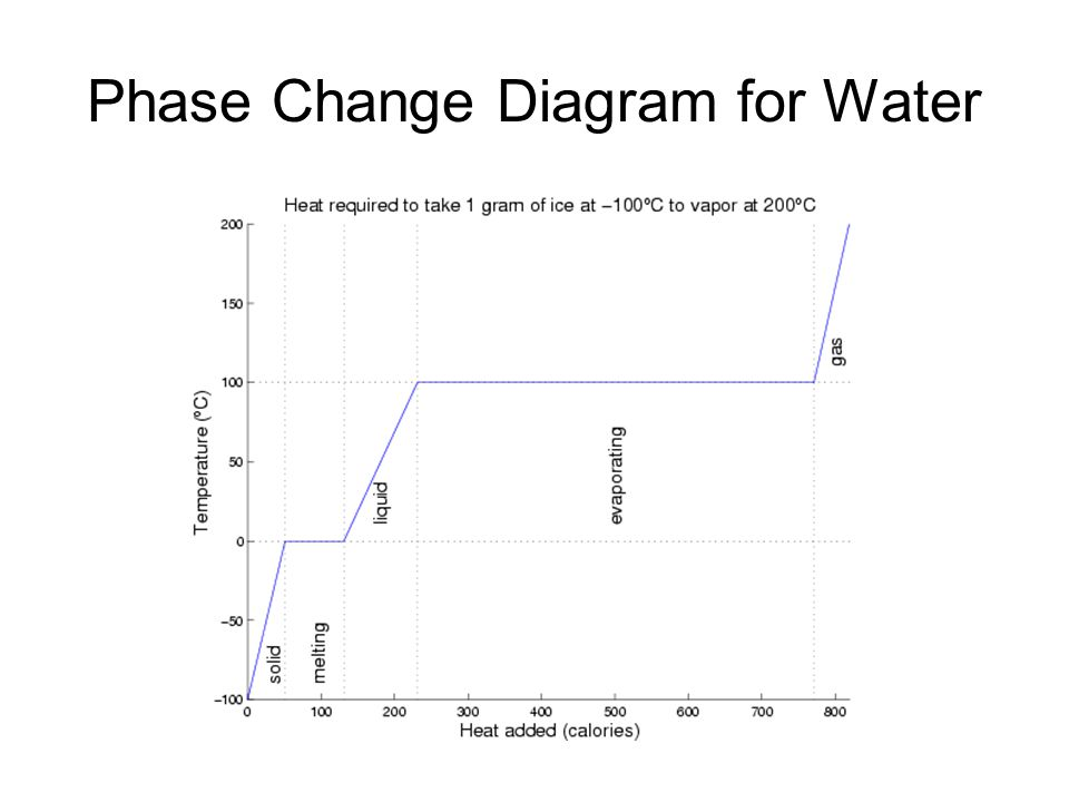 phase change of water diagram emg hz pickups wiring section 3 phases changes ppt video online download 6 for