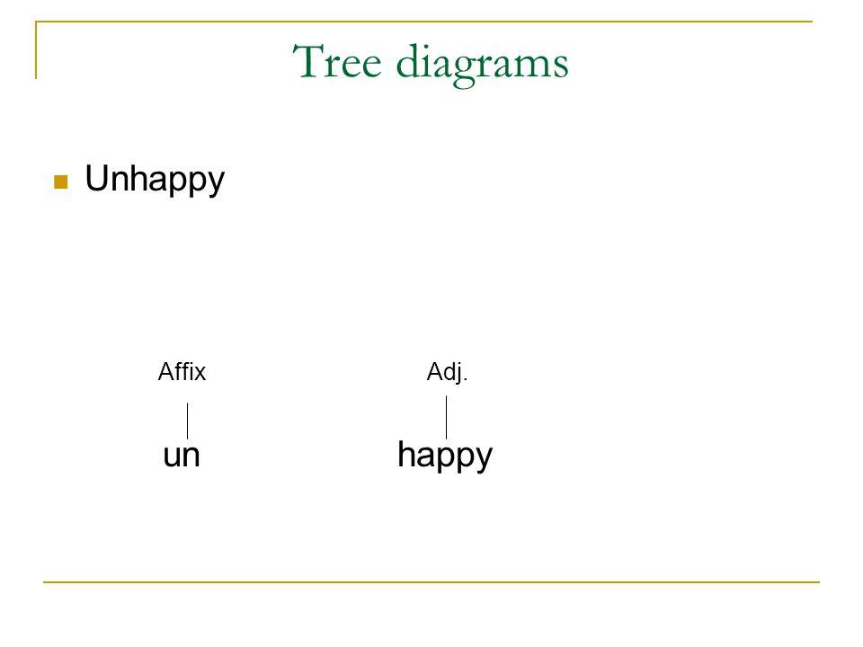 morphology tree diagram shower tub plumbing drain class 6 lesson ppt video online download diagrams unhappy affix adj un happy