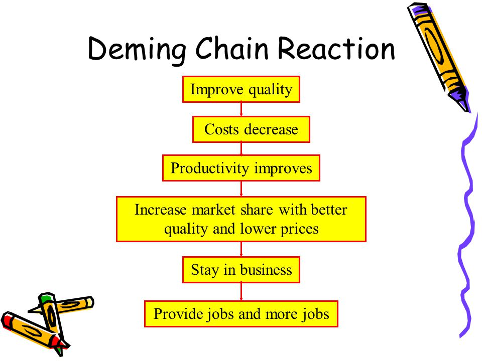 deming chain reaction diagram 1995 honda civic ex fuse box philosophies and frameworks ppt video online download 4