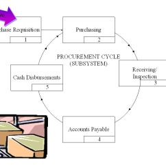 Purchasing Cycle Diagram S Plan Wiring With Wireless Room Stat The Expenditure Part I Purchases And Cash Disbursements Ppt Time Lag Splits Transaction Into Two Phases Physical