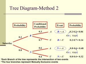 Special Type of Conditional Probability  ppt video online download