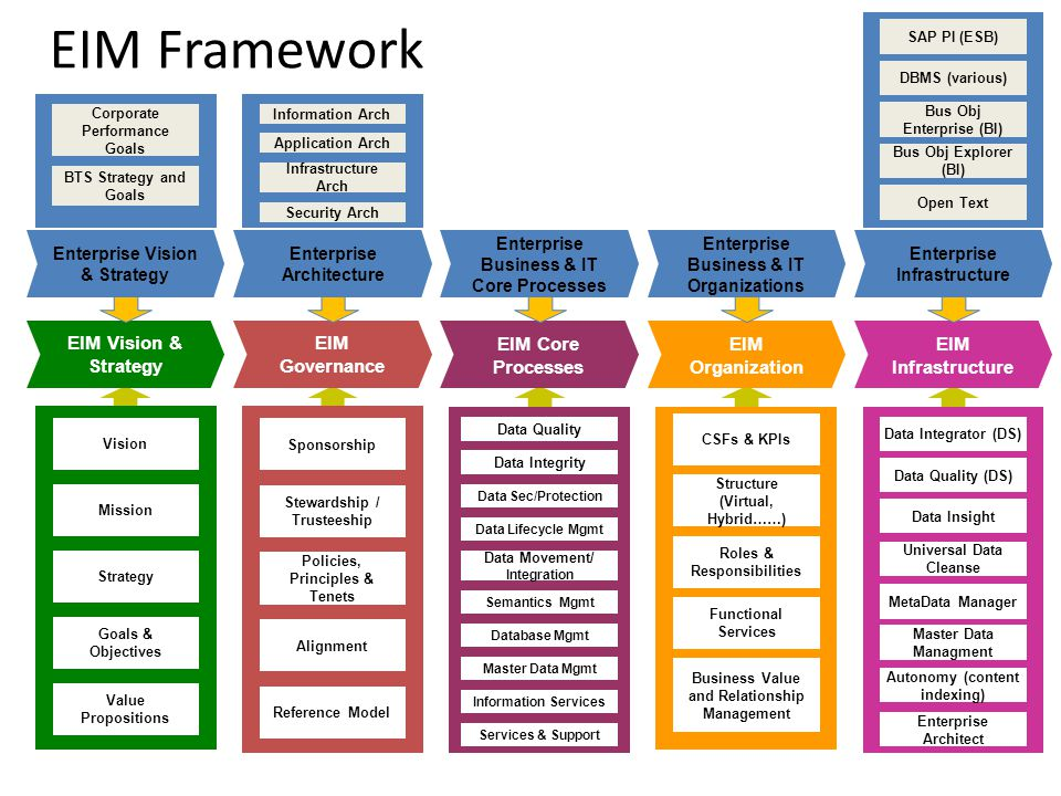 sap business one architecture diagram multiple light switch wiring eim framework vision & strategy governance core processes - ppt video online download