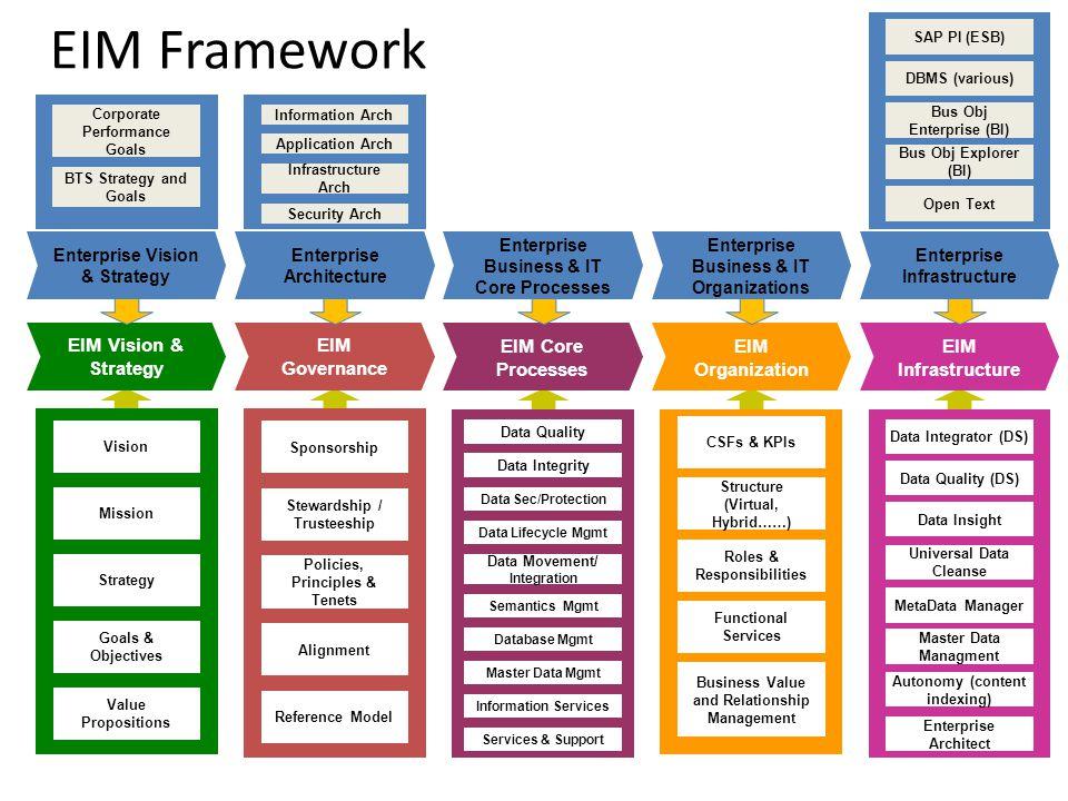 strategic planning framework diagram 2016 dodge journey radio wiring eim vision & strategy governance core processes - ppt video online download