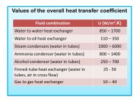 Chapter 2: Overall Heat Transfer Coefficient - ppt video ...