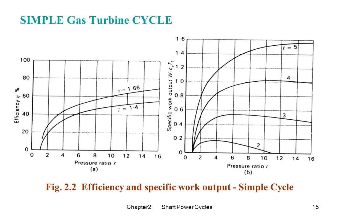 hight resolution of simple gas turbine cycle