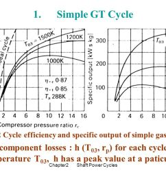 fig cycle efficiency and specific output of simple gas turbine [ 1100 x 720 Pixel ]