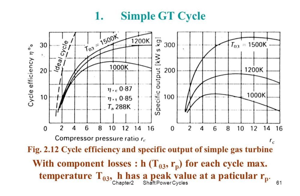 medium resolution of fig cycle efficiency and specific output of simple gas turbine