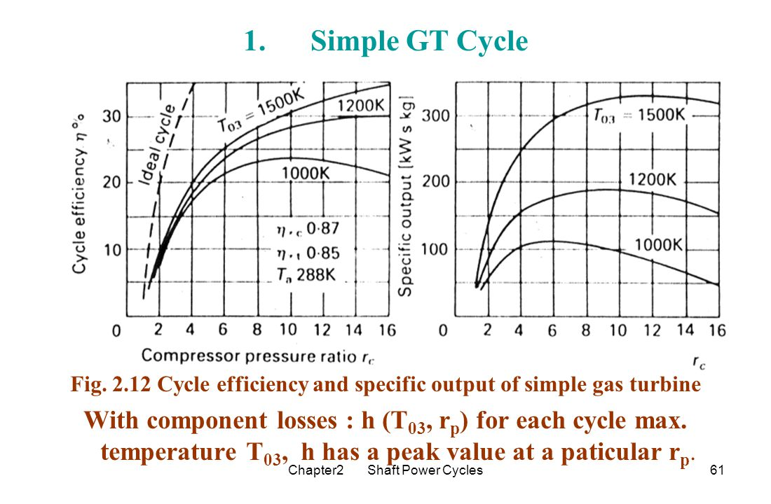 hight resolution of fig cycle efficiency and specific output of simple gas turbine