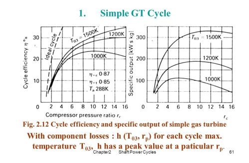 small resolution of fig cycle efficiency and specific output of simple gas turbine
