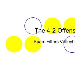 Volleyball 4 2 Offense Diagram 2002 Volkswagen Jetta Fuse Box Spam Filters Ppt Video Online Download The