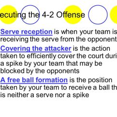 Volleyball 4 2 Offense Diagram Trailer Wiring 6 Pin Spam Filters Ppt Video Online Download Executing The