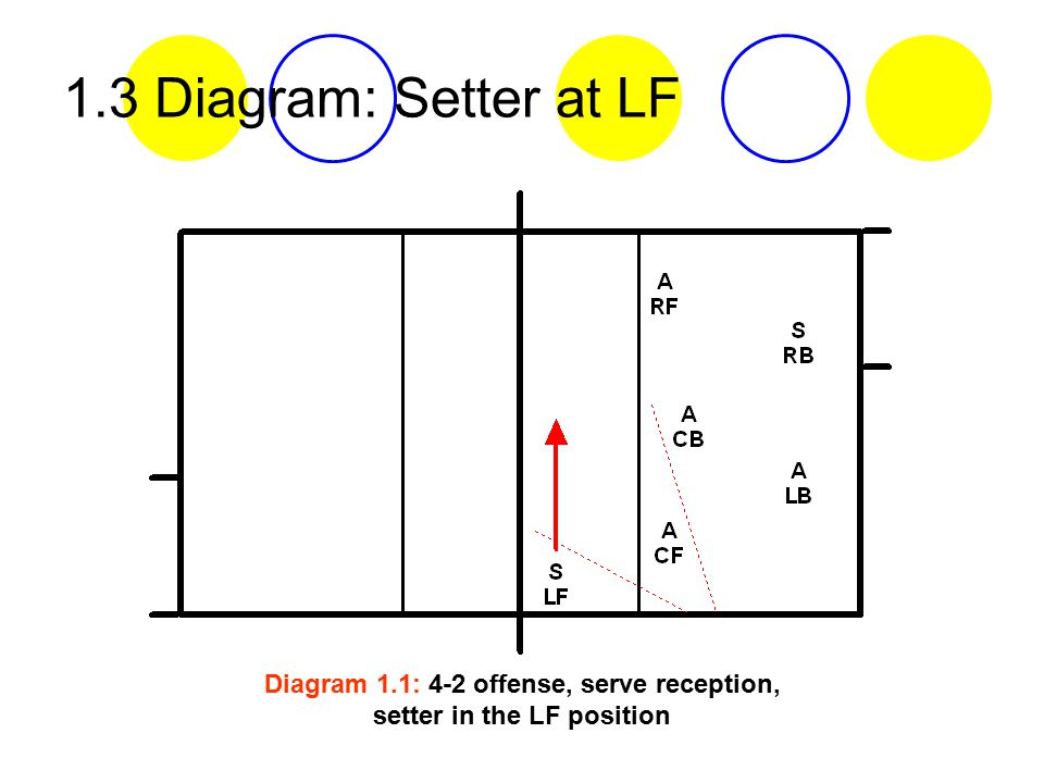 volleyball 4 2 offense diagram distribution board layout and wiring spam filters ppt video online download 7