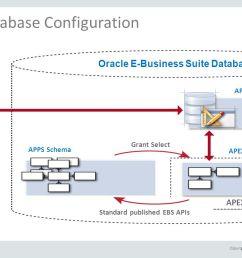 25 oracle e business suite database [ 1279 x 720 Pixel ]