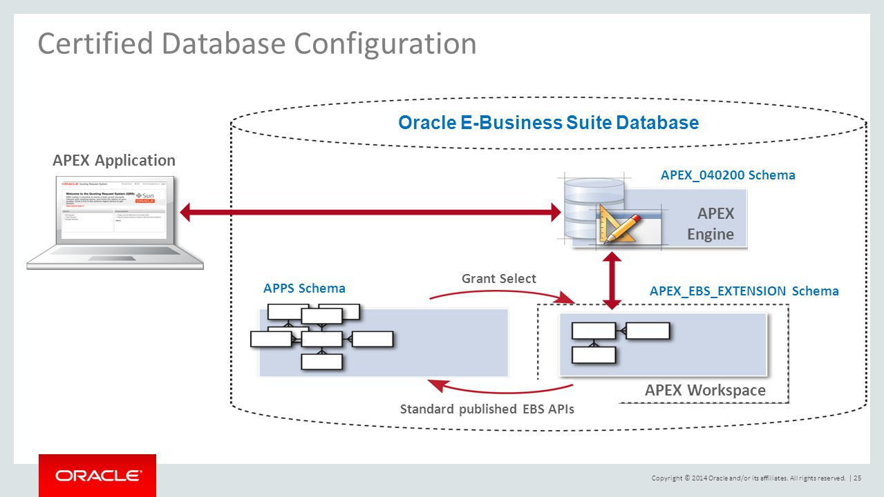 hight resolution of 25 oracle e business suite database