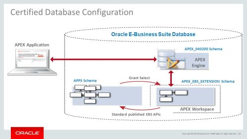 small resolution of 25 oracle e business suite database