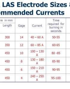 Cs  las electrode sizes recommended currents also arc welding dr  ramachandran nitc ppt download rh slideplayer