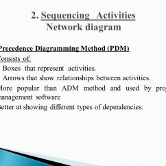 Types Of Network Diagrams In Project Management Usb Eeprom Programmer Circuit Diagram Time Ppt Video Online Download Sequencing Activities