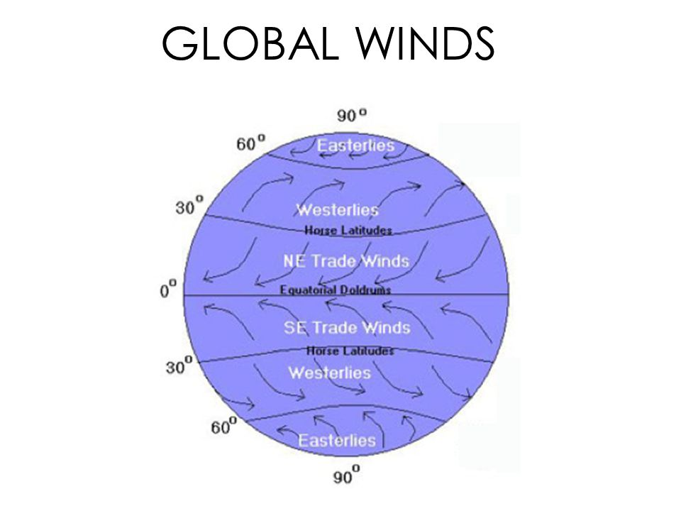 global wind patterns diagram gq patrol ignition wiring of winds diagrams and local ppt video online download rh slideplayer com circulation latitudes