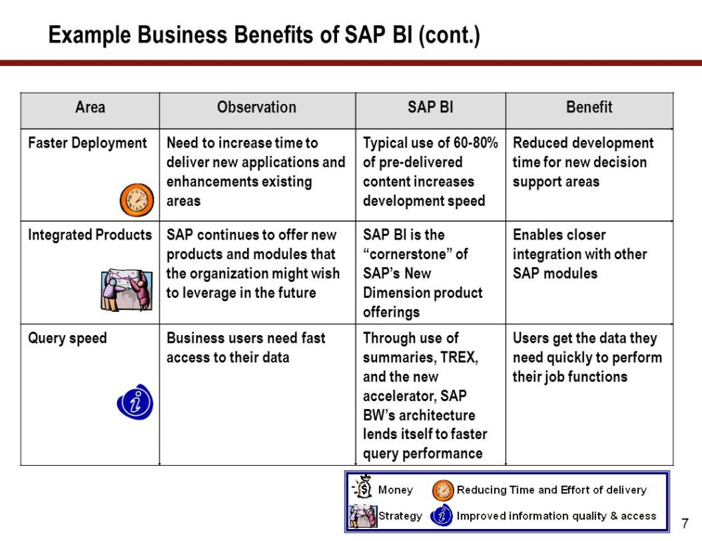 medium resolution of example business benefits of sap bi cont