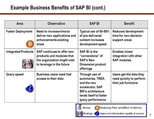 small resolution of example business benefits of sap bi cont