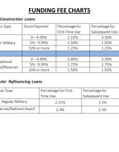 funding fee charts also va training ppt video online download rh slideplayer