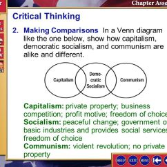 Communism Vs Socialism Venn Diagram Software System Model Splash Screen Ppt Video Online Download 35 Critical Thinking 2 Making Comparisons In A