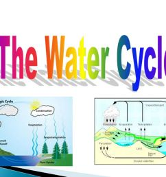 1 the water cycle lesson 4 2 [ 1280 x 720 Pixel ]