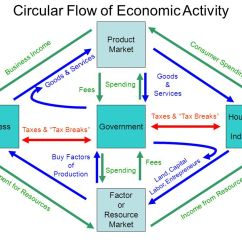 Government Circular Flow Diagram Entity Relationship Template A - Ppt Download