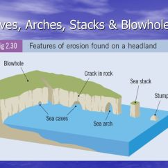 Caves Arches Stacks And Stumps Diagram Electric Club Car Battery Wiring The Sea Creator Destroyer Ppt Video Online Download 24 Blowholes