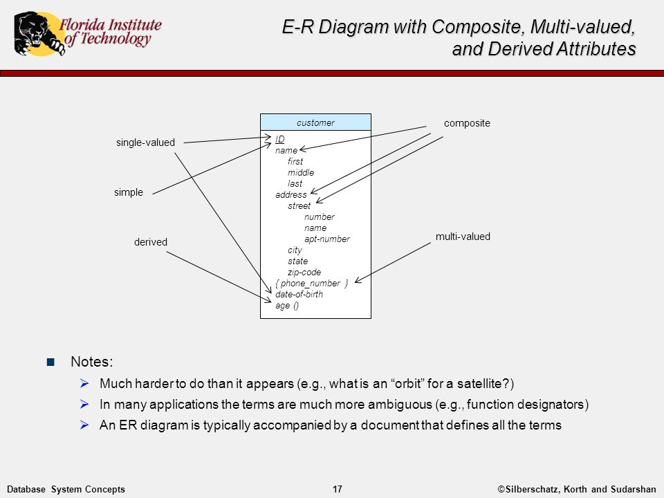 composite key in er diagram whole house audio system wiring entity-relationship modelling - ppt video online download