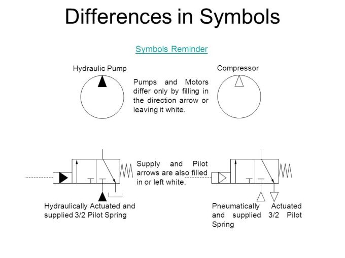 Physical Difference Between Hydraulic Pump And Motor