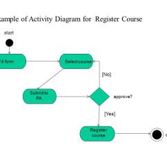 Course Registration Activity Diagram 2005 Jeep Liberty Engine Interaction Diagrams State Machine Ppt Example Of For Register