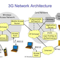 3g Network Architecture Diagram Kenwood Wiring Harness Mobile Internet Wireless Architectures And Applications