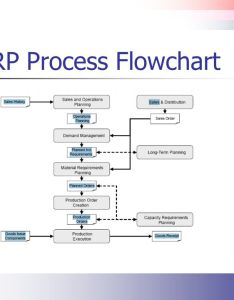 mrp process flowchart also the material requirements planning ppt video online download rh slideplayer