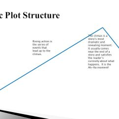 The Lady Or Tiger Plot Diagram 1968 Mustang Fuse Box Ppt Video Online Download Dramatic Structure