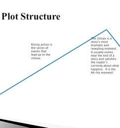 plot diagram storybound simple wiring schema plot diagram storyboard plot diagram storybound [ 1280 x 720 Pixel ]