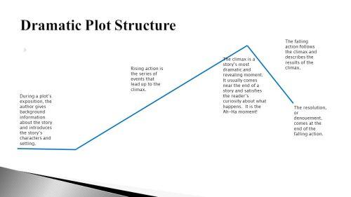 small resolution of plot diagram storybound simple wiring schema plot diagram storyboard plot diagram storybound