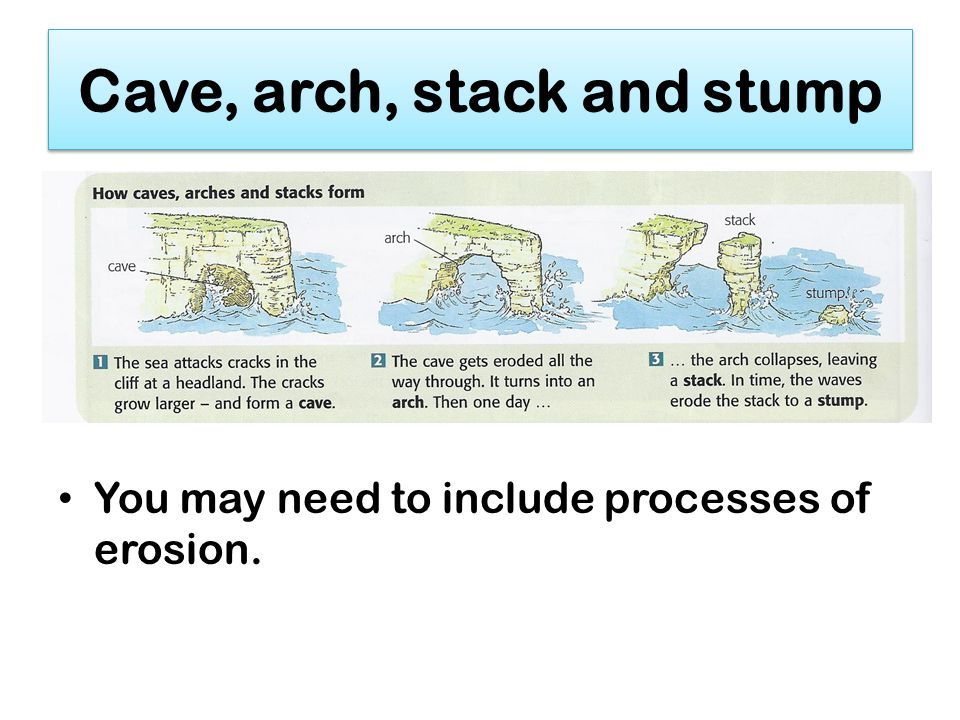 caves arches stacks and stumps diagram entity relationship example solutions our changing coastline ppt video online download 10 cave arch stack stump