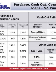 Purchase cash out construction loans  va funding fee also guaranteed home training ppt download rh slideplayer