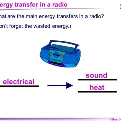 What Is An Energy Transfer Diagram Nissan Navara D40 Wiring Ks4 Physics Transfers Ppt Video Online Download In A Radio
