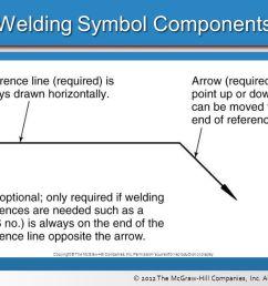welding symbol components [ 1066 x 800 Pixel ]