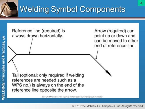 small resolution of welding symbol components
