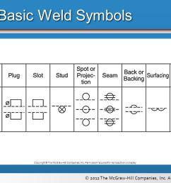 basic weld symbols aws copyright the mcgraw hill companies inc  [ 1066 x 800 Pixel ]