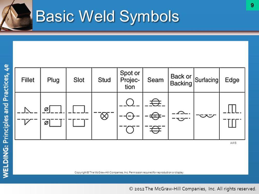 medium resolution of basic weld symbols aws copyright the mcgraw hill companies inc